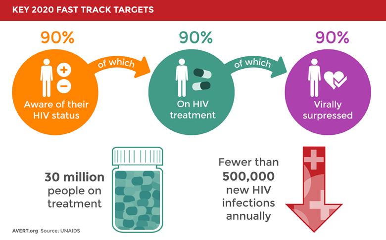 UNAIDS 90-90-90 Targets